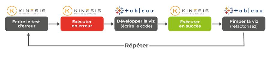 test-driven-development steps-tableau-kinesis-ci